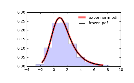 scipy stats exponnorm — SciPy v0 19 0 Reference Guide