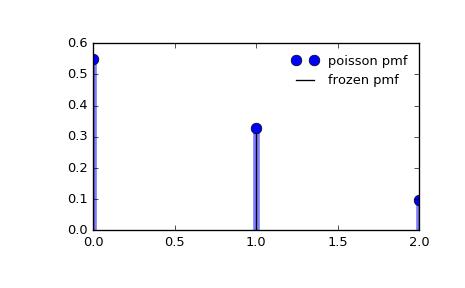 scipy stats poisson — SciPy v0 19 0 Reference Guide
